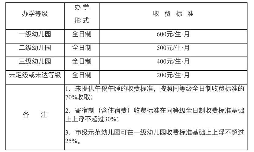 重庆调整公办幼儿园保教费收费标准!一级幼儿园600元每生每月